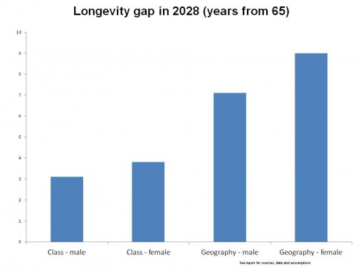 2028 Longevit gap by class and geography