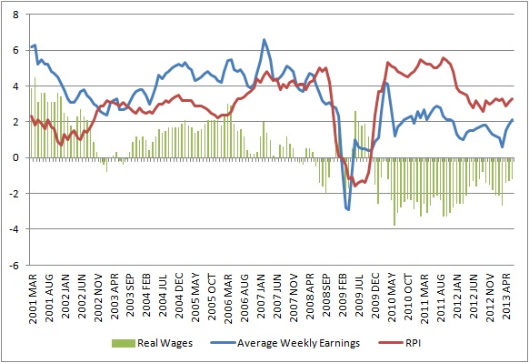 real wages august 2013