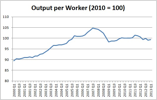 Output per worker