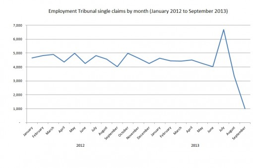Single Employment Tribunal claims filed by month
