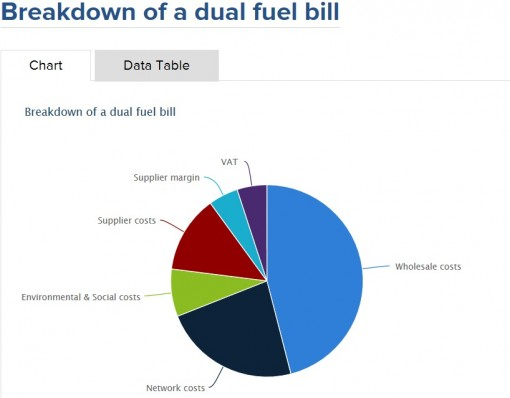 Ofgem breakdown of dual fuel bill