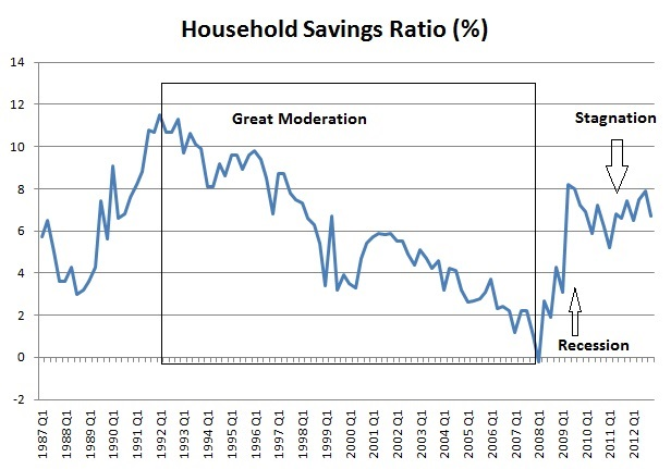 Annoted savings graph