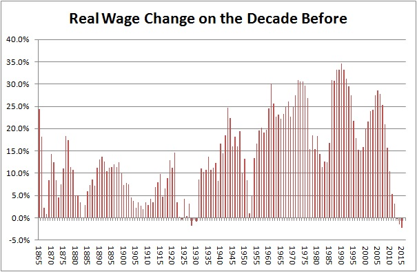 Decade real wage change
