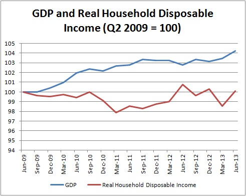 GDP and RDHI