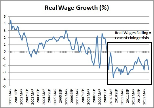 Real wages BF