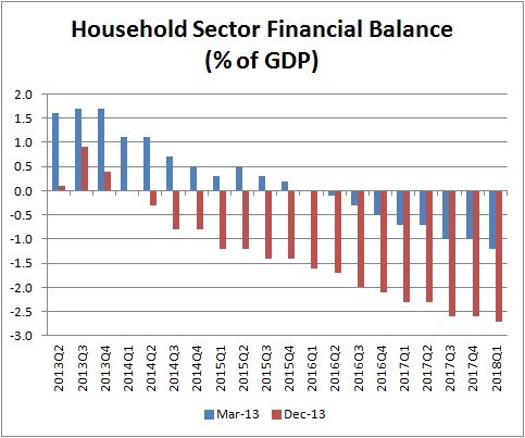 Household fin balances