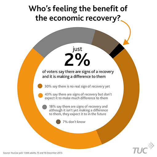 A donut chart showing that just 2% of voters polled felt like they were already feeling the benefit of recent economic recovery. 30% of people say there is no sign of recovery, 43% say there are signs of recovery but they don't expect it to make any difference to them, 18% feel there are signs of recovery and although they aren't feeling the benefit of it yet they expect to in the near future. 7% don't know