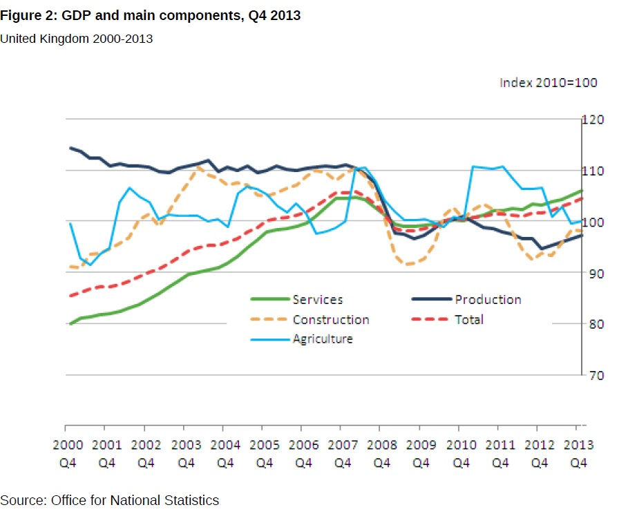GDP by sector Q4 2013