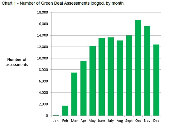 Green Deal applications