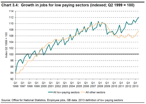 low pay sectors