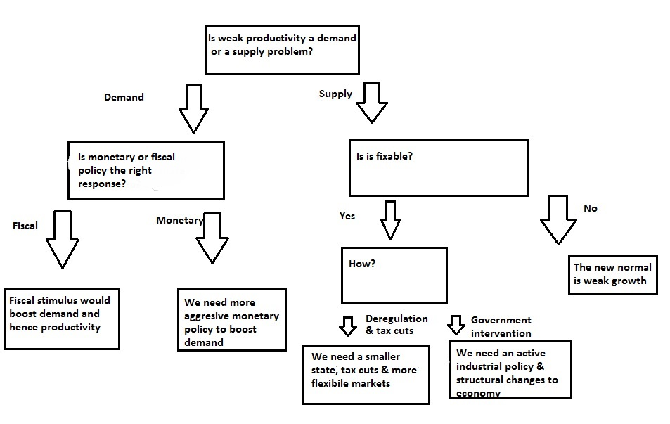Productivity Macro Policy Choices A Flow Chart