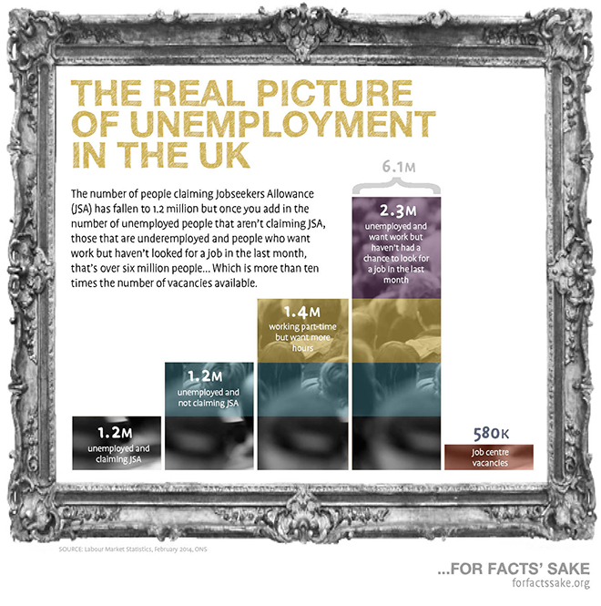 A bar chart comparing unemployment figures - 1.2 million people are unemployed and claiming jobseekers allowance (JSA), 1.2 million are unemployed but not claiming JSA, 1.4 million work part-time but want more hours, and 2.3 million people are unemployed and want work but haven't had chance to look for a job in the last month. The final bar shows that there are just 580,000 job centre vacancies available.