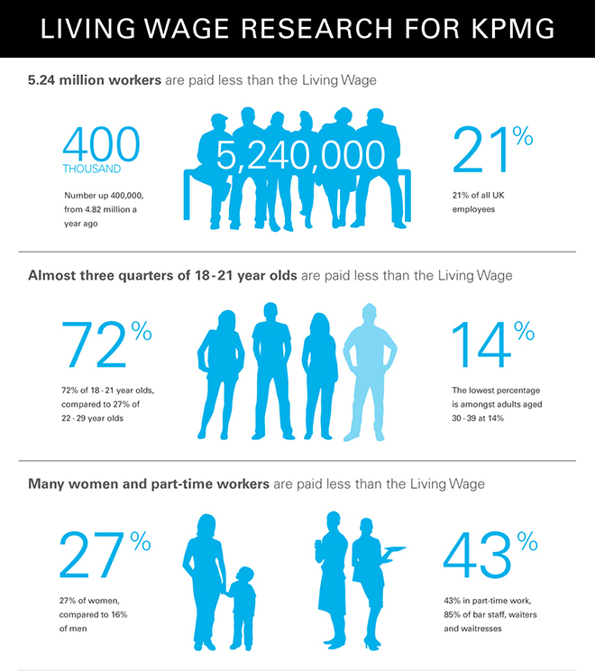 Living Wage infographic from KPMG