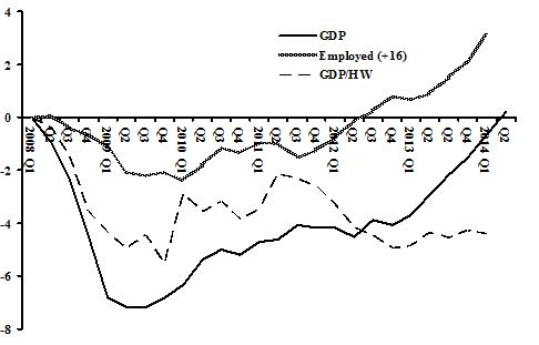 Gross National Product, Employment & GDP per hour worked, 2008-2014