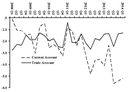 Balance of Payments: Current account & trade balance as share of GDP, 2008-2014