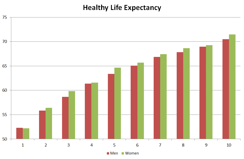 the relationship between life expectancy at