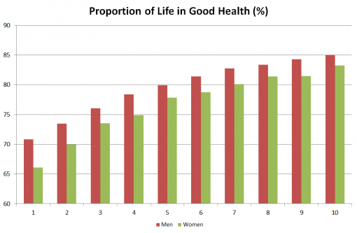 Proportion of life in gdhealth 2