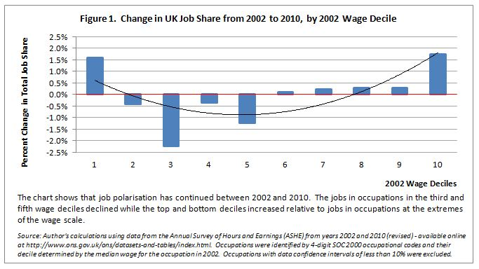 Change in UK Job Share from 2002 to 2010, by 2002 Wage Decile