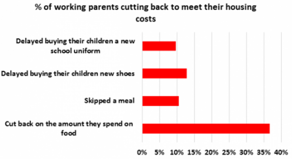 Graph showing the percentage of working parents cutting back in various way in order to meet their housing costs