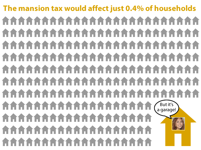 The mansion tax would affect just 0.4% of households