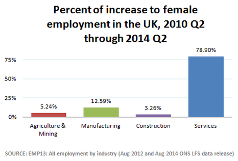 Graph 2: Percent increases to female employment by sector