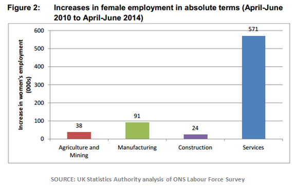 Graph 3: Absolute increases to female employment by sector