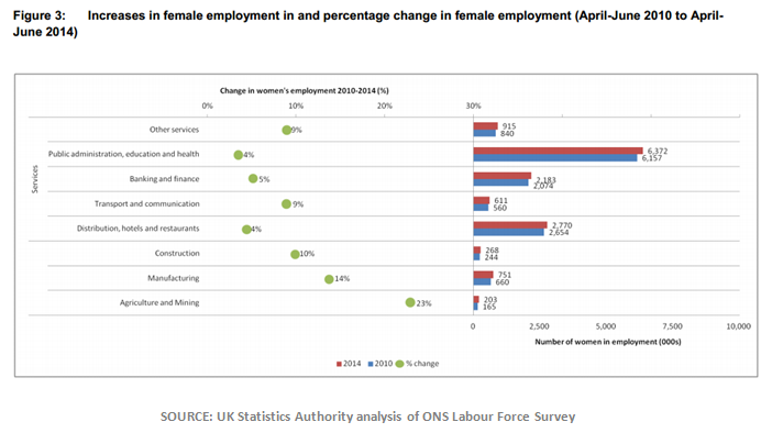 Graph 4: Female employment and employment growth by sector