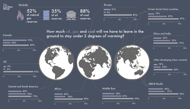 How much oil, gas and coal will we have to leave in the ground to stay under 2 degrees of warming. Credit: Rosamund Pearce, Carbon Brief derived from McGlade et al. (2014)
