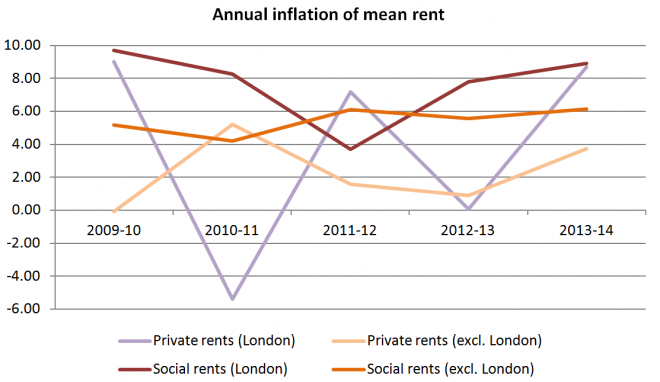 Annual inflation London and rest of England