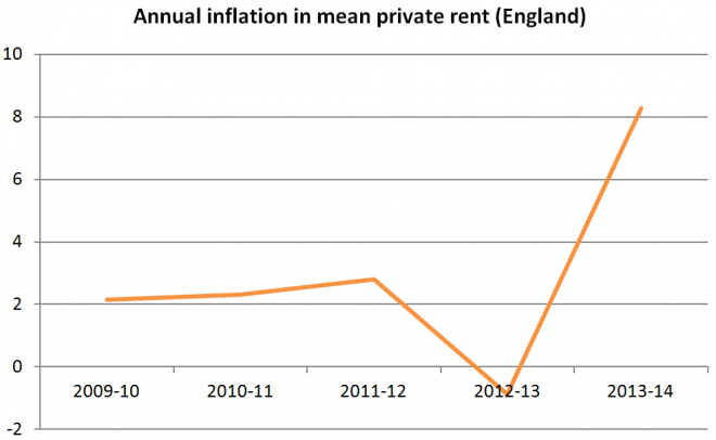 private rent prices was an astonishing 8 3 from 2012 13 to 2013 14