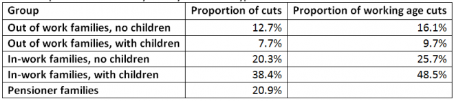 Proportion of cuts