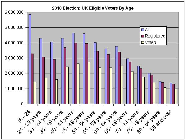 turnout in 2010 by age