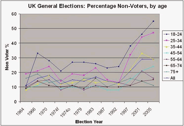 percentages of non-voters
