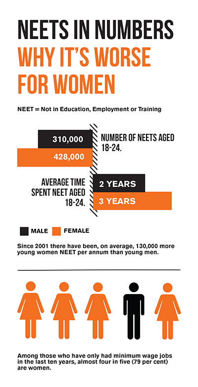 NEETs in numbers infographic