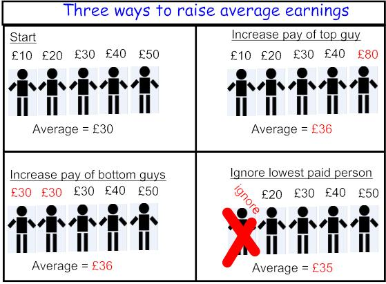 How to get an average wage up. Stick men from https://pixabay.com/en/stick-man-stickman-stick-figure-34978