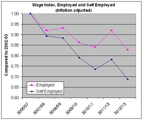 Self employed earnings