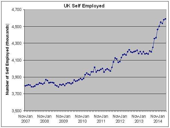 Self-employed statistics