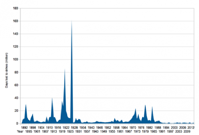 Number of days lost to strikes (1892 - 2012)