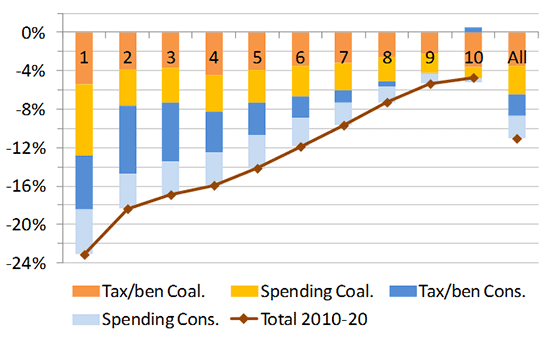 graph: Cumulative impact of tax/benefit and spending cuts as % of living standards by household income decile groups