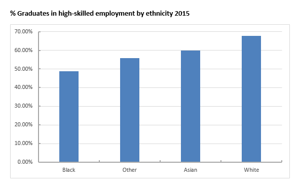 BAME graduates in HS employment