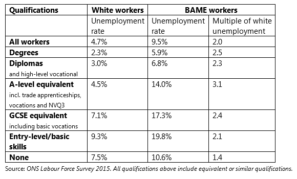 Unemployment rate by highest qualification level (grouped)