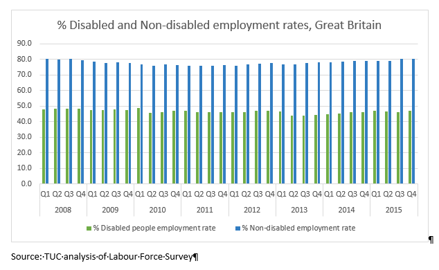 Disabled & Non-disabled employment rates