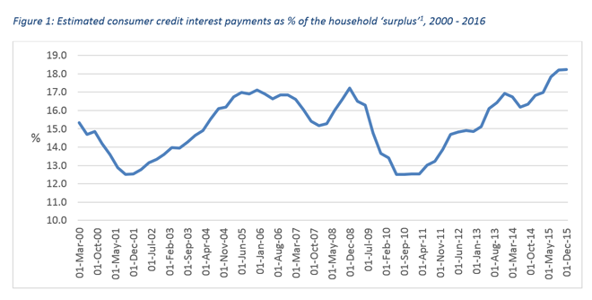 Graph - Figure 1: Estimated consumer credit interest payments as % of the household 'surplus' , 2000 - 2016