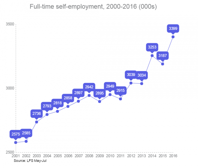 Full time self-employment chart