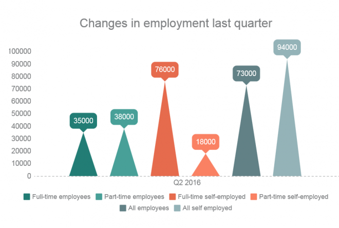 Change in employment chart
