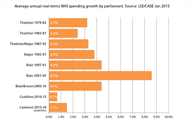 NHS funding increases