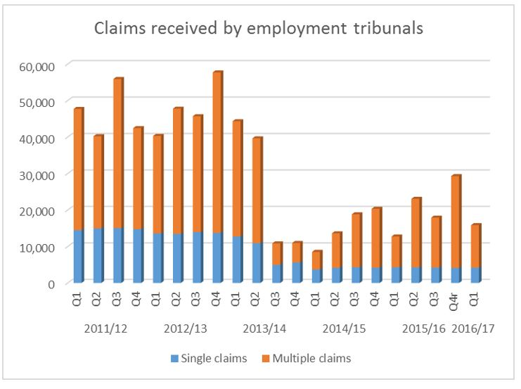 claims received by employment tribunals