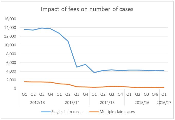 Impact of fees on number of cases