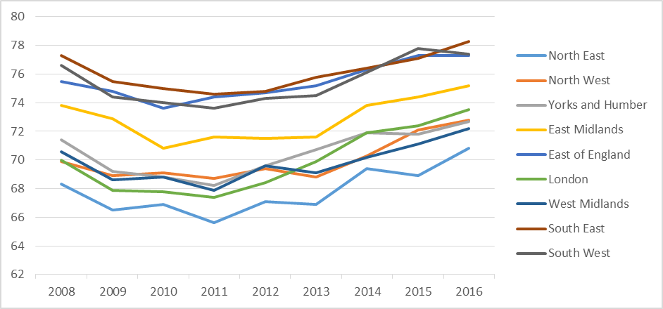The South East, East of England and the South West had the highest employment rates prior to the recession and continue to do so. However the fastest growth in the employment rate has been in London, which has grown by 3.5 percentage points since 2008. Employment rate 2008-2016 by region