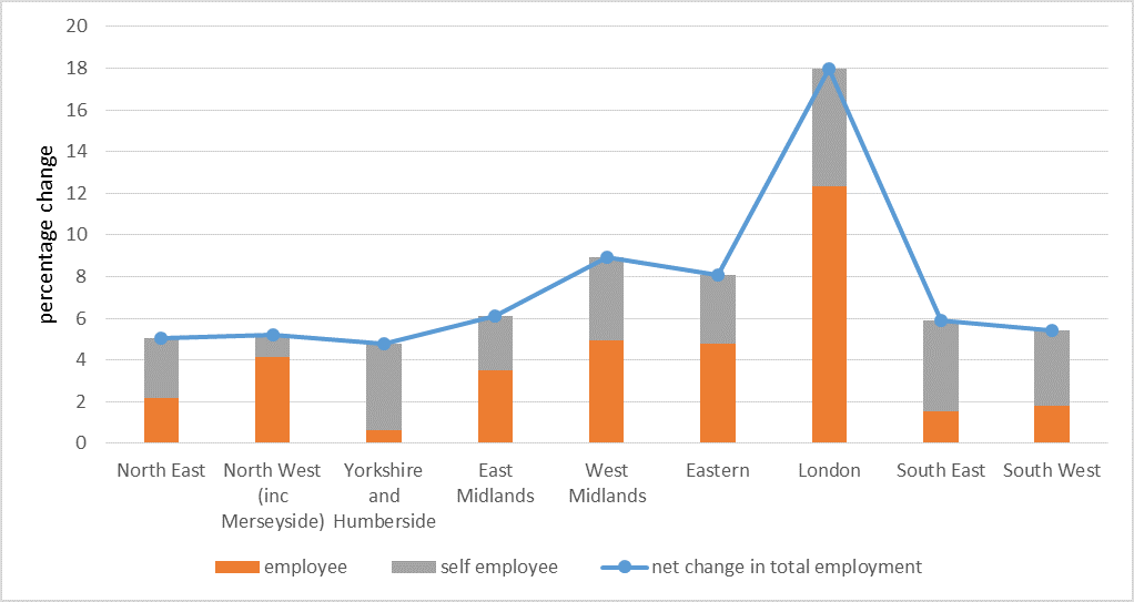 Self- employment and employee contribution to employment growth 2008-2016